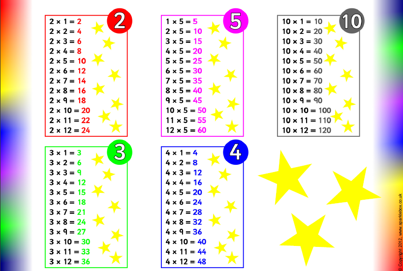 Free worksheets times tables for year 3 free math - All the multiplication tables ...