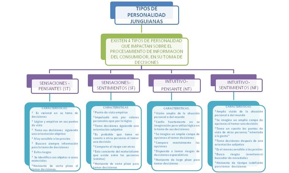 Psicología del Consumidor: TIPOS DE PERSONALIDAD JUNGUIANA