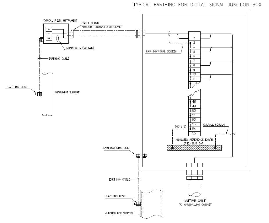 Typical Earthing for Digital Signal Junction Box oil and gas engineering earthing system of instrument equipment instrument junction box wiring diagram at readyjetset.co