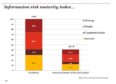 Information Risk Maturity Index Iron Mountain PwC Indice Européen des Risques liés aux Informations