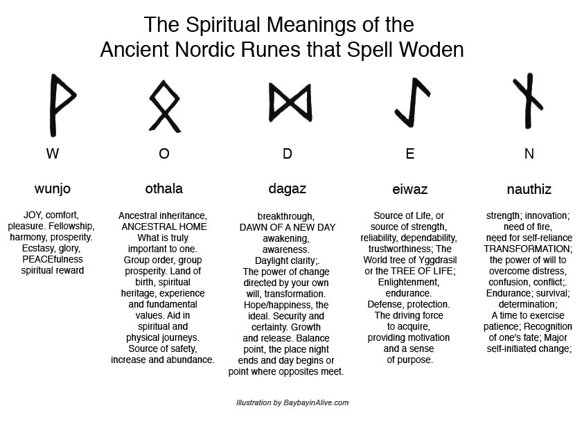 ... meanings and on wilcken s interpretation of the rune symbols of woden