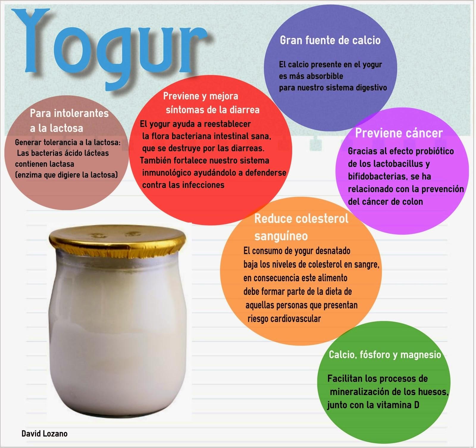 Infografía Beneficios del yogur