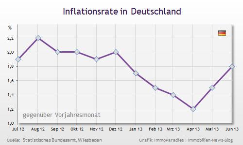 Jun 2013: Inflationsrate + 1,8 % gegenüber Jun 2012