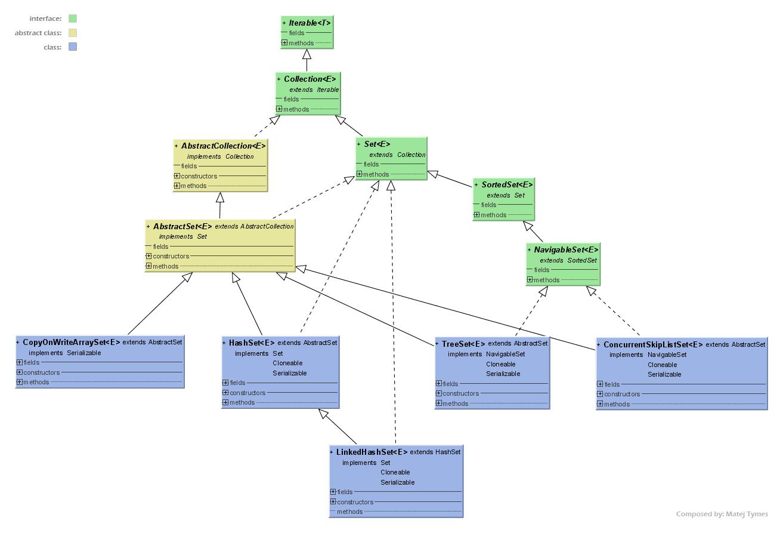 collection framework in java pdf