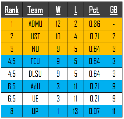 UAAP 75 Basketball Team Standings | Philippine News Blog