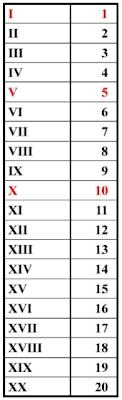 Bilangan angka romawi