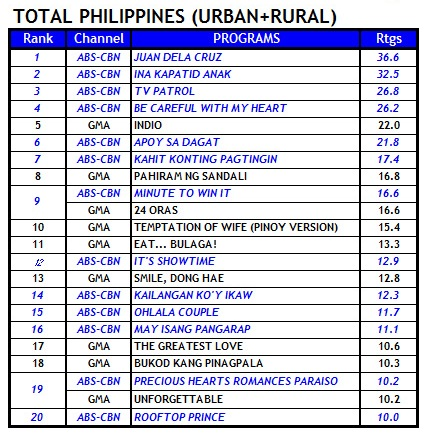 Kantar Media TV Ratings (March 6)
