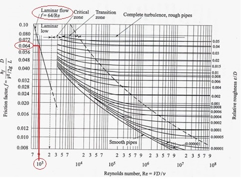 Uthink friction factor confusion moodys chart representing darcy friction factor ccuart Choice Image