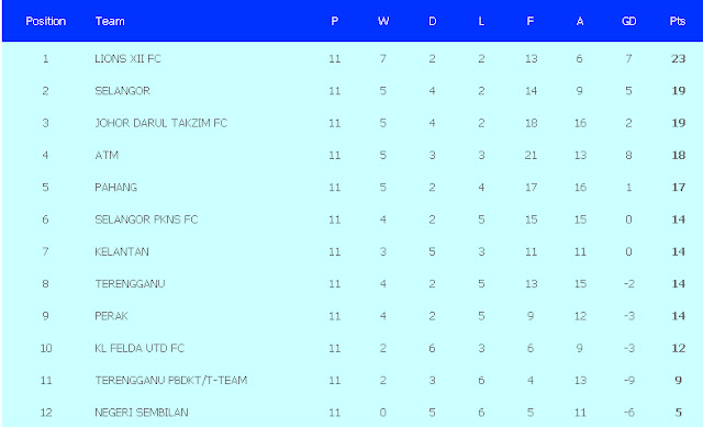 Carta Terkini Liga Super dan Liga Perdana Malaysia 2013