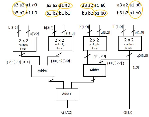 Vlsi Verilog : Design and implementation of 16 Bit Vedic ...