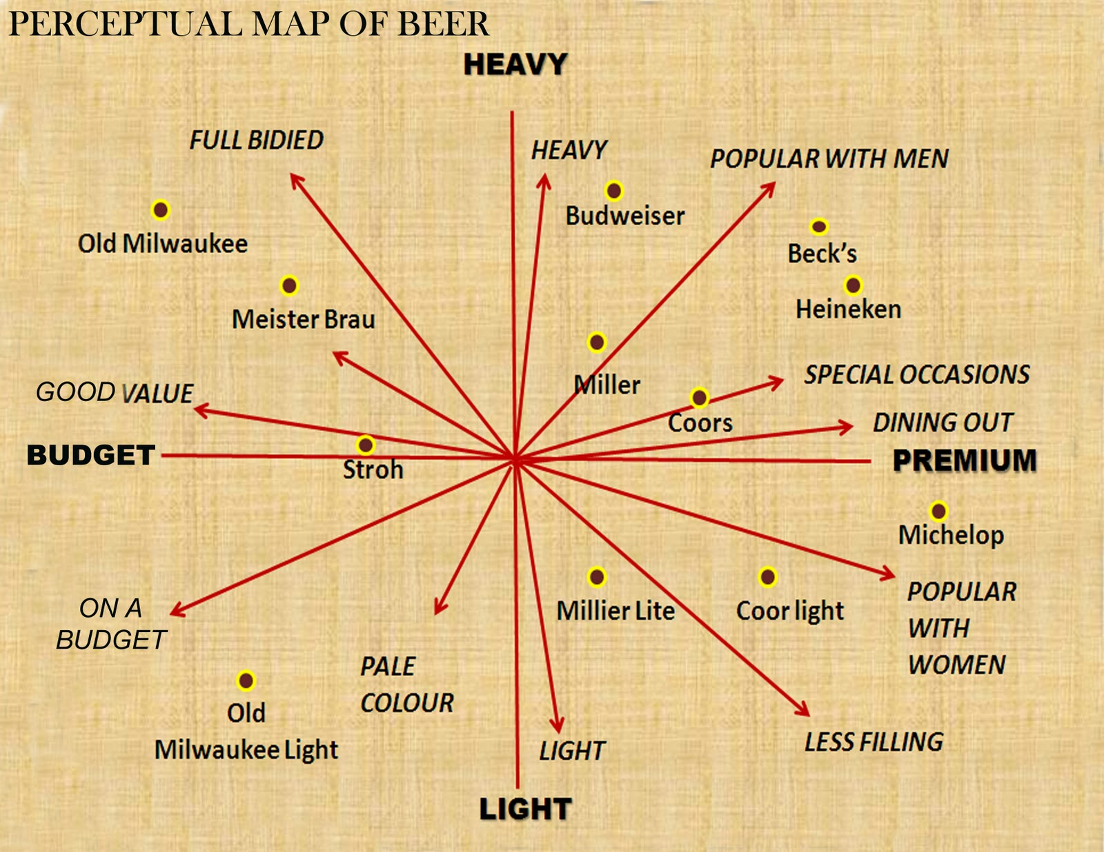 Perceptual map template map tool nice free perceptual map template pictures 7 market map templates perceptual map of beer maxwellsz