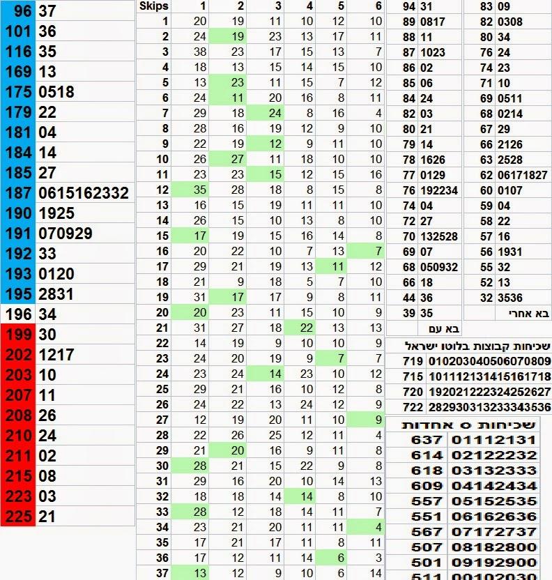 הגרלת לוטו 2630 סטטיסטיקה לוטו מקיפה ההגרלה לוטו 2630 תערך ב-01/11/2014