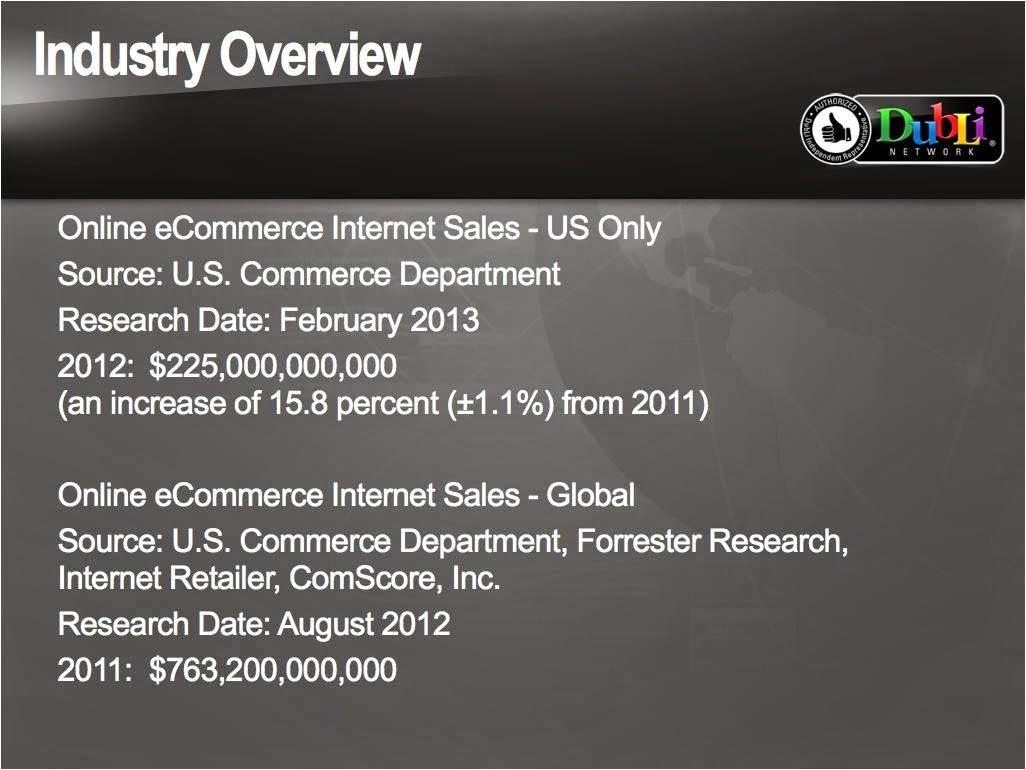 Статистика развития электронной коммерции