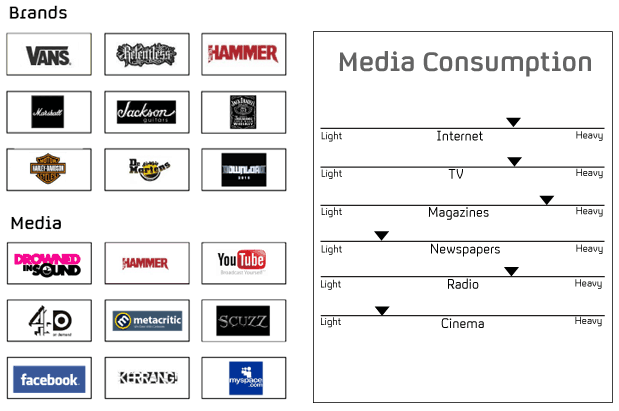 media research coursework Your practical coursework project (the pre-production and production piece   research the more information you can gather about comparable media texts.
