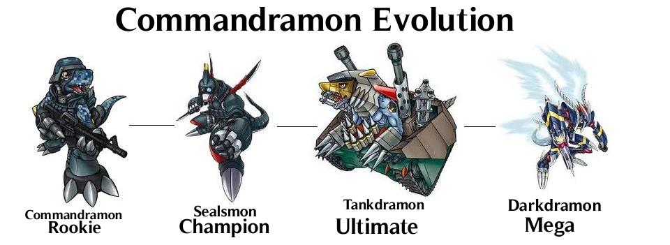 Naling667's Character list Commandramon+evolution