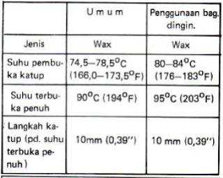 Spesifikasi pemeriksaan thermostat