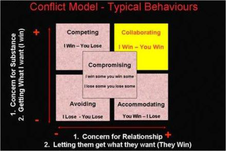 negotiation conflict styles Intercultural communication conflict includes cross-cultural negotiation,   conflict negotiation styles: finally, returning to the various conflict styles that hall  has.