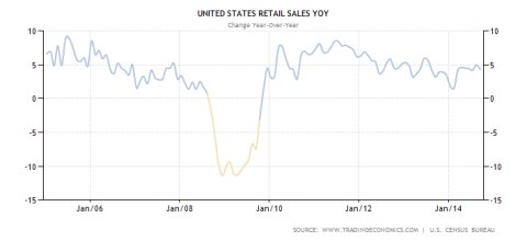 Retail Sales in the US