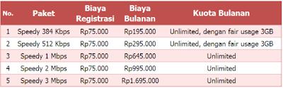 Daftar Harga Paket Internet Tekom Speedy Terbaru 2013