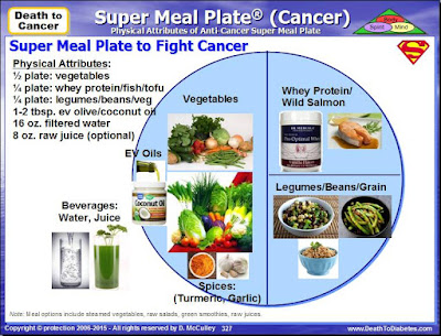 Super Meal Plate to Fight Cancer