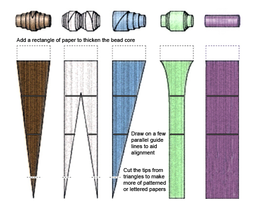 make paper beads Find and save ideas about paper beads tutorial on pinterest | see more ideas about make your own magazine, beads jewellery designs and paper beads.