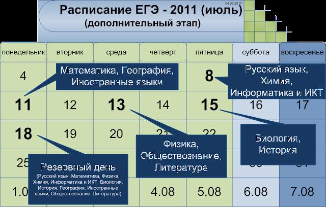 Расписание дополнительного этапа ЕГЭ 2011