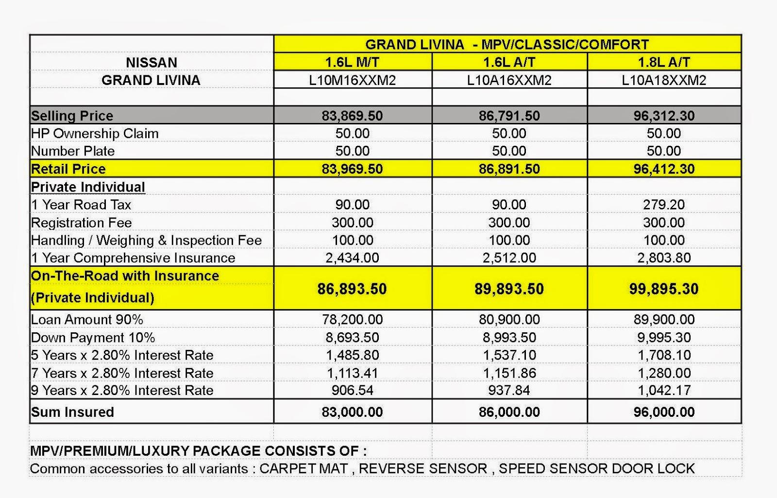Auto loan interest rates 72 months 16