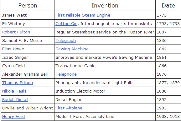 Inventors And Inventions Of The Industrial Revolution ...