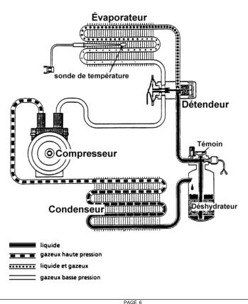SCHÉMA DE FONCTIONNEMENT DE LA CLIMATISATION