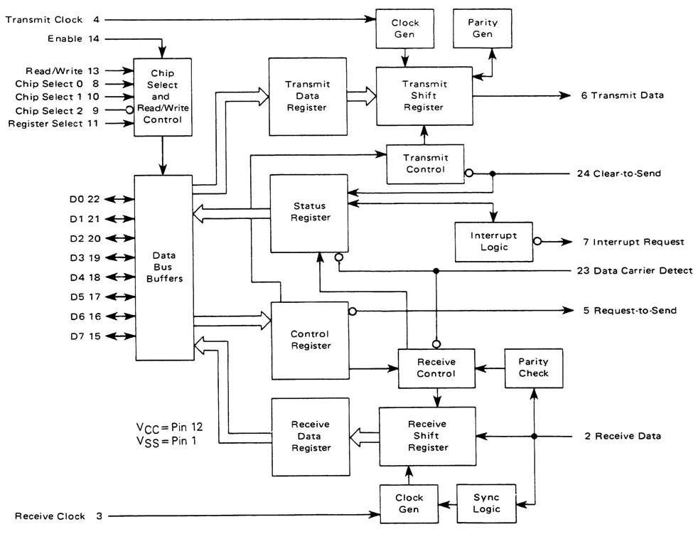 uart block diagram choice image