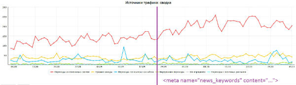 News_keywords - рост трафика