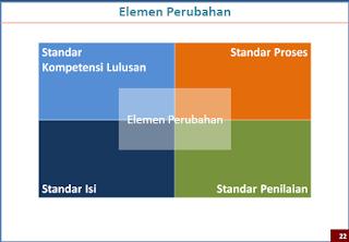 Elemen Perubahan Kurikulum 2013