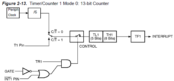 circuits4you com programming timers on 8051