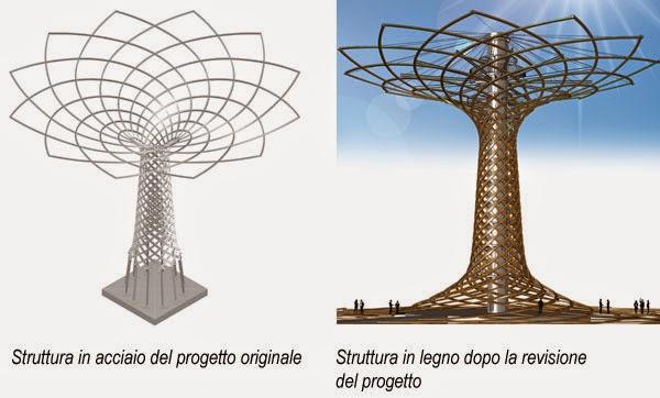 Zona expo l 39 albero della vita tecnologia in legno for Albero della vita da stampare e colorare