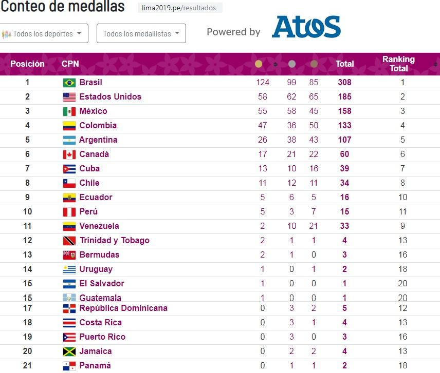 Brasil Campeón Juegos Parapanamericanos Lima 2019
