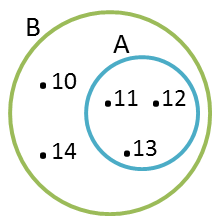 Subset universal set and the complement of a set practical ab a b can be illustrated using venn diagram as below ccuart Images