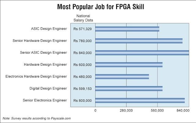 Rtl Design Engineer Jobs For Freshers