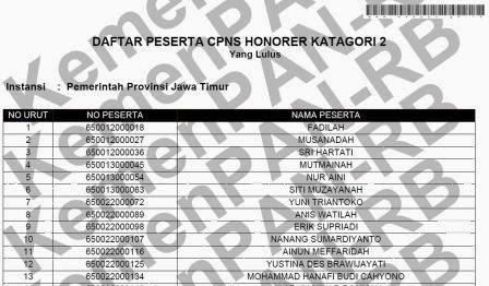 Daftar Nama Hasil Tes CPNS Honorer K2 Pemprov Jawa Timur, Kabupaten dan Kota