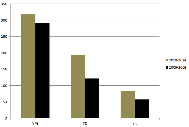 Drew Brees With vs Without Jimmy Graham