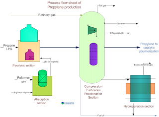 Process flow sheet of propylene production from refinery gas polypropylene