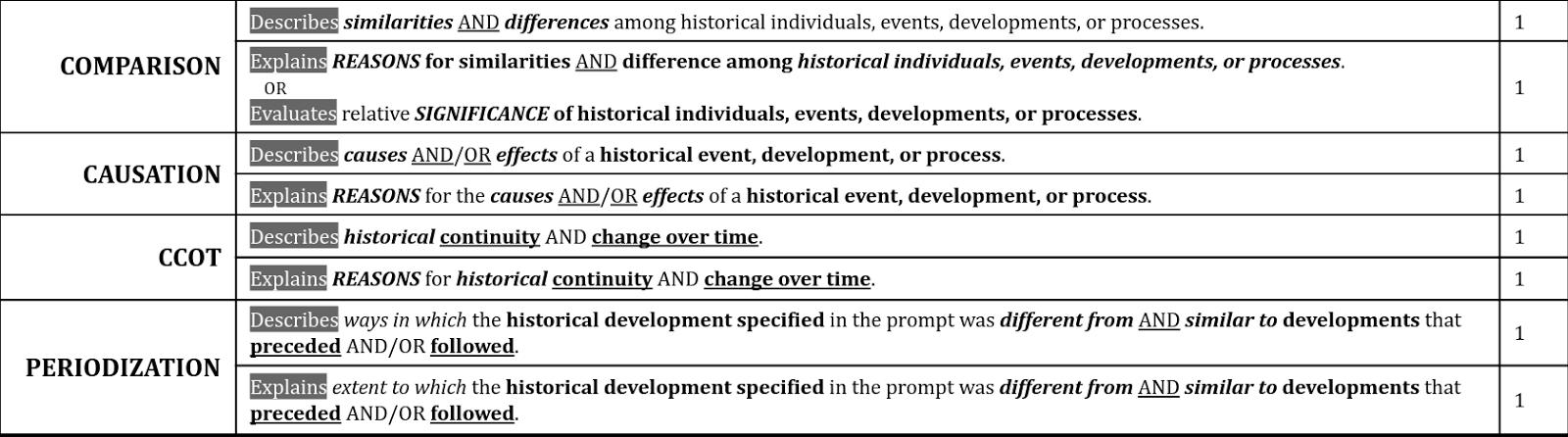 ap european history essay scoring rubric Read more about ap world history essay rubric ap essay scoring rubric student: history and ap european history may 2017.