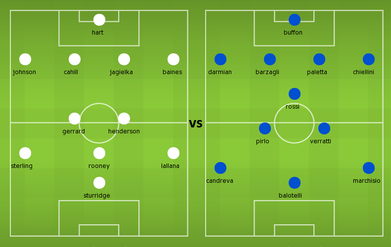 Probable Lineups: England vs Italy