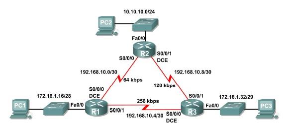 Jaringan komputer ccna 2 laporan praktikum 1161 a jaringan komputer ccuart Image collections