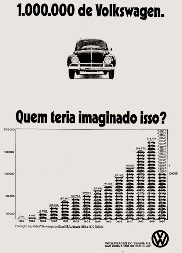 propaganda anos 70; história da década de 70; Brazilian cars in the 70s; Oswaldo Hernandez