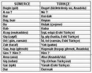 Sümerce -Türkçe