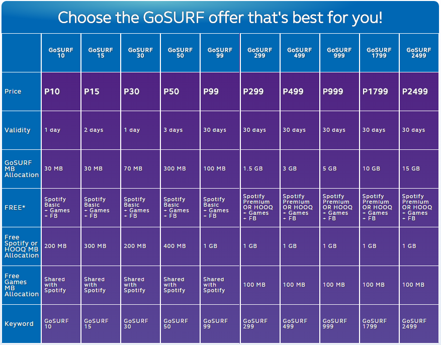 Nov 16, · Globe Prepaid offers variety of call, text, combo and data promos which perfectly suits our budget. This is one way for subscribers to save their money.