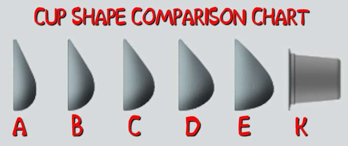 Cup shape comparison chart