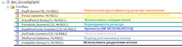 """Структура таблицы """"AccumRgOpt[n]"""" для хранения настроек регистра накопления"""