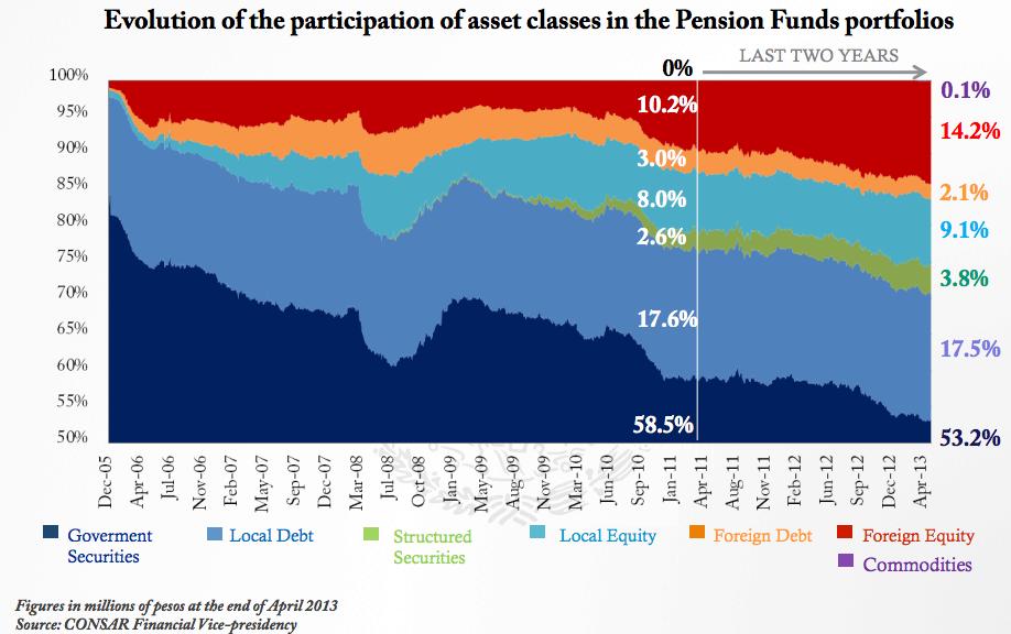 Evolución de la participación en los fondos de pensiones