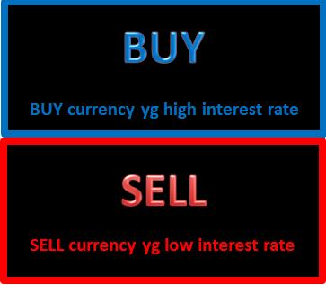 Buy & Sell